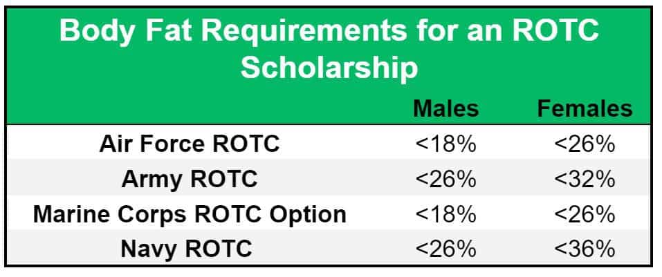 chart showing ROTC scholarship body fat requirements